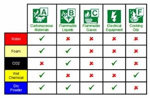 Extinguisher chart
