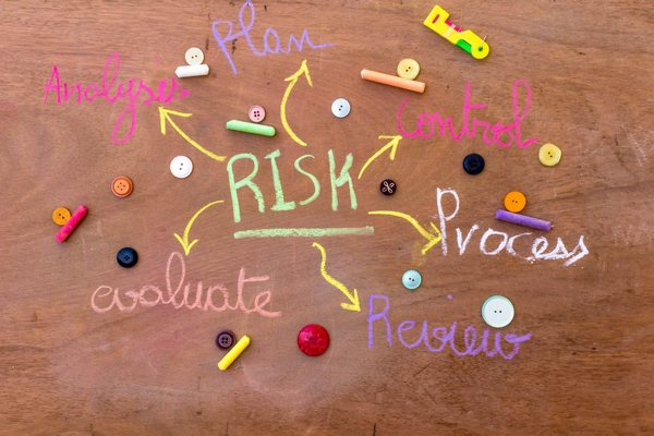 Risk mind map
