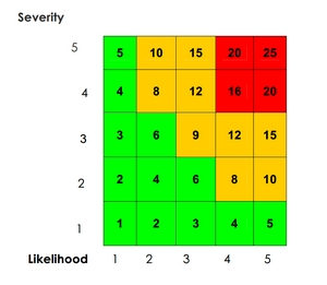 Likelihood and Severity Risk Assessment