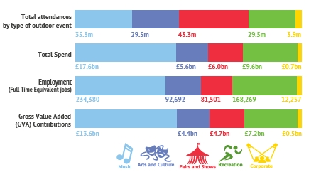 Economic contribution by type of outdoor event