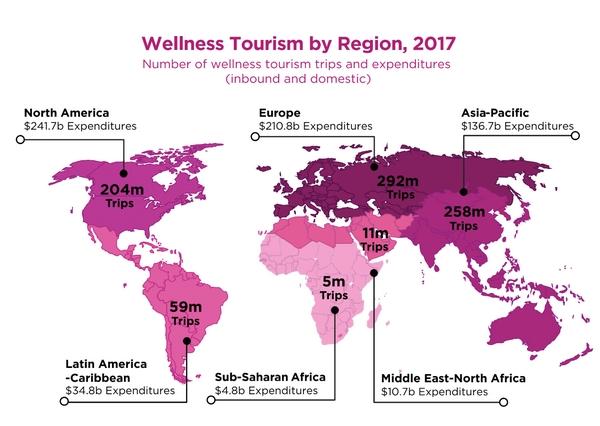 Wellness Tourism by Region