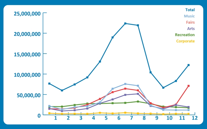Number of event type visits per month (2018)