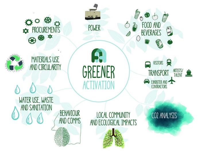Greener Activation plan