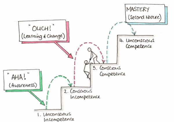 picture showing the steps to reach unconscious competence